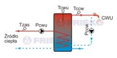 regulator do ładowania ciepłej wody użytkownika
