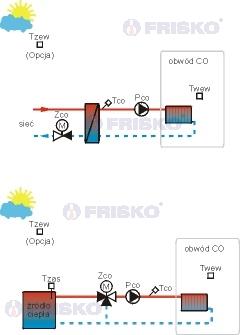 sterownik CO z mieszaczem stałowartościowy