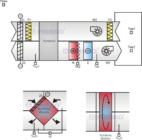 sterownik do klimatyzacji i wentylacji