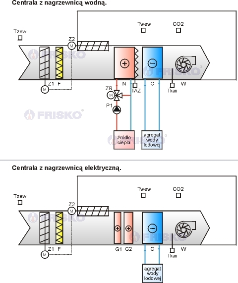 regulator do klimatyzacji i wentylacji