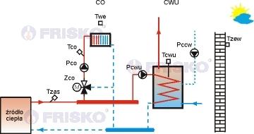 regulatro obwodu CO i CWU