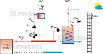 regulaor CO z termostatemi ładowanie CWU